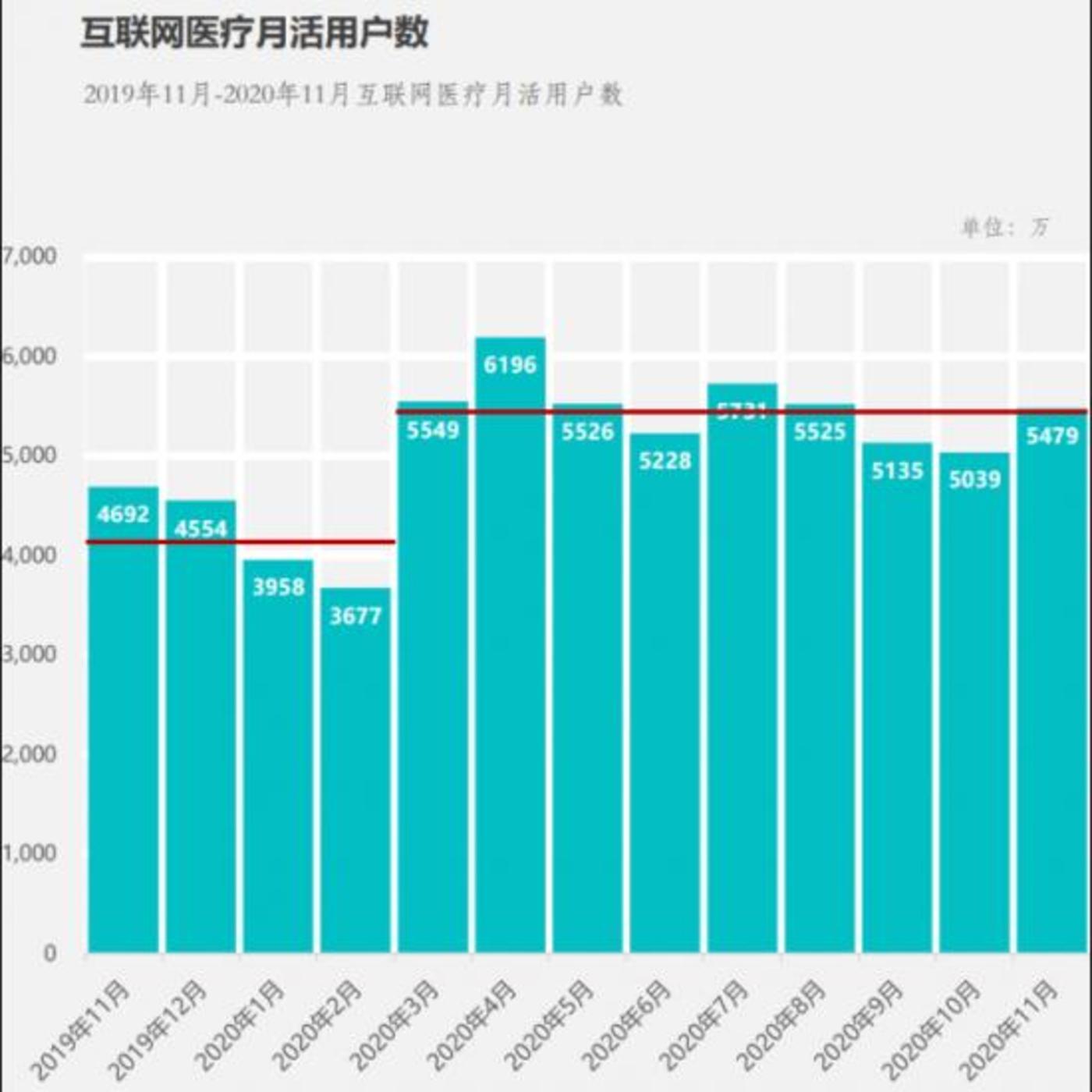 图:2020年2月疫情后互联网医疗日活明显上升  数据来源:Fastdata《2020中国互联网医疗行业报告》