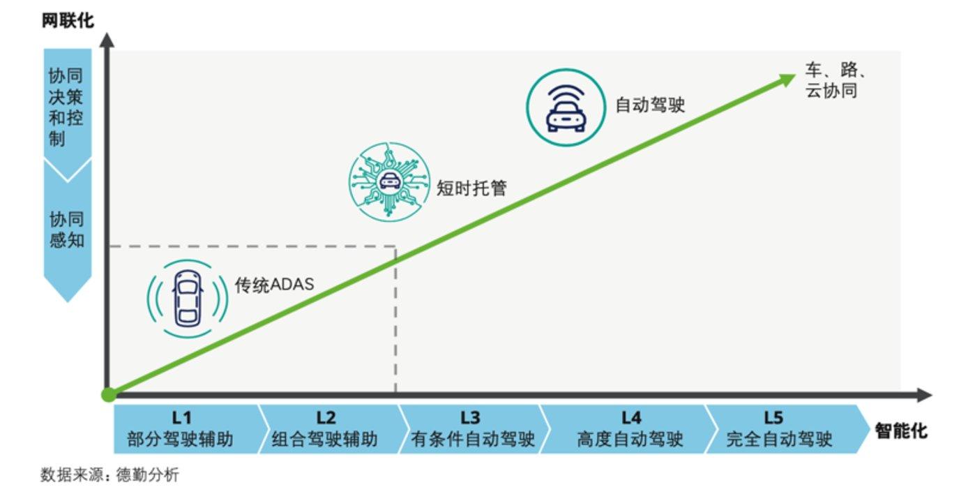不同自动驾驶等级对网联化依赖程度