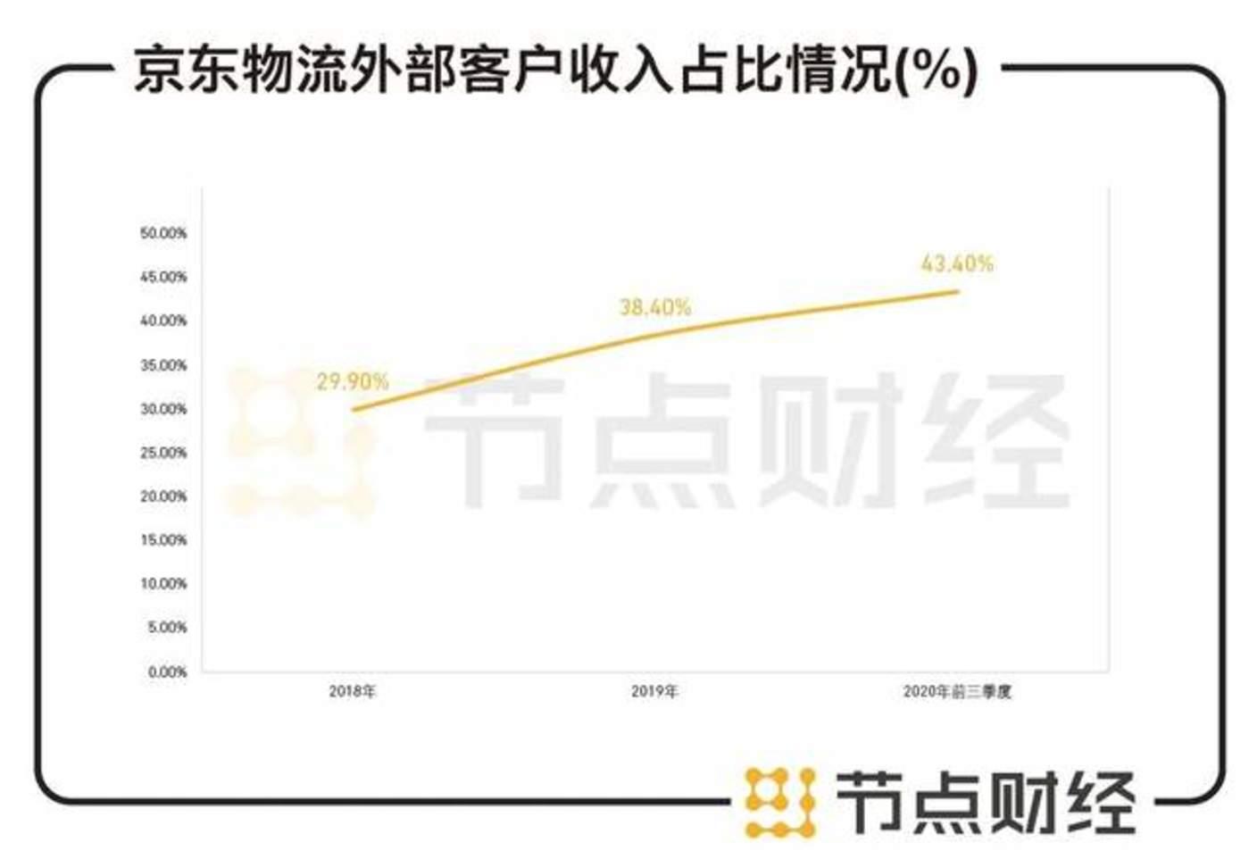 数据来源:京东物流招股书