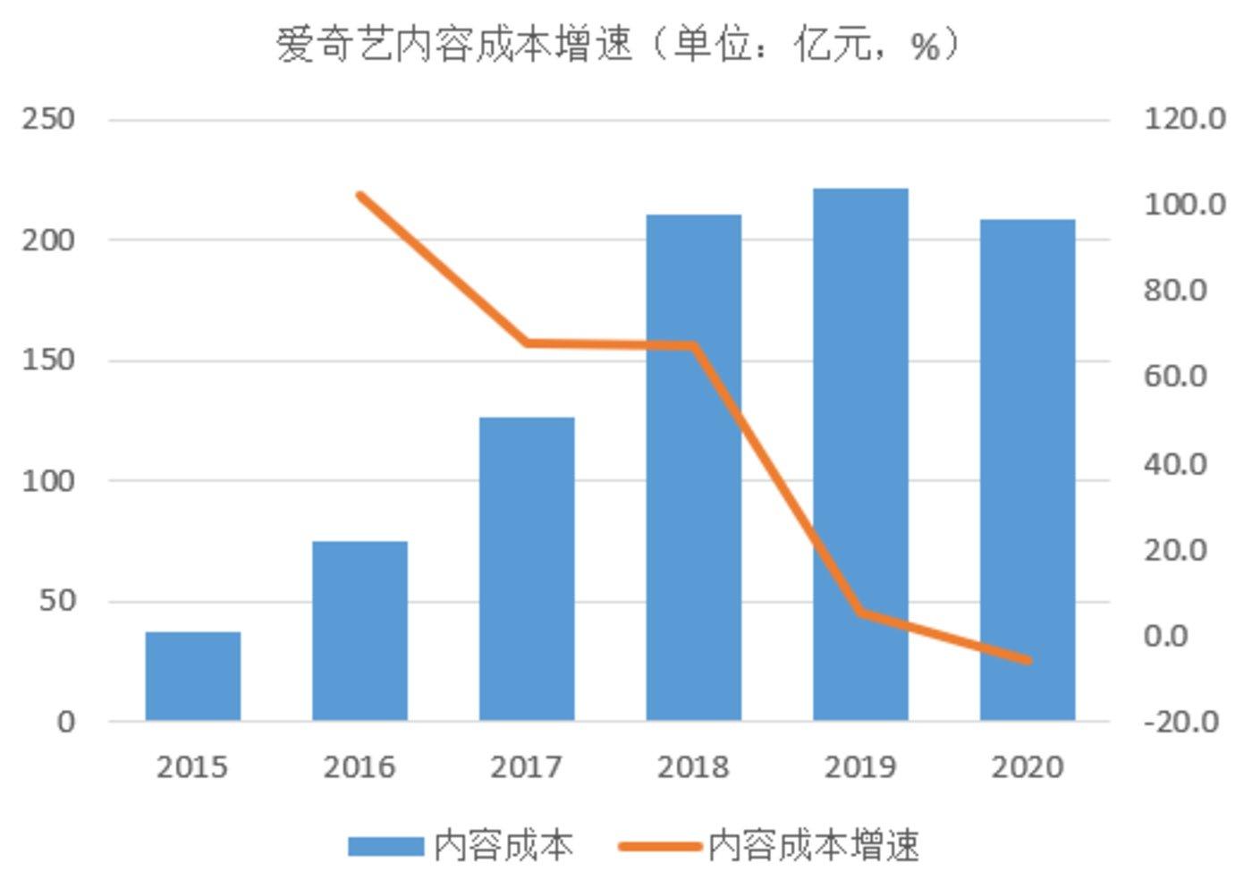 (爱奇艺2015~2020年内容成本增速,根据公开财报数据整理)