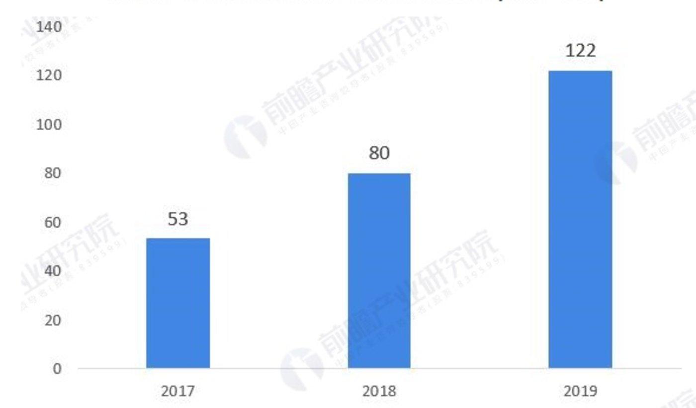 中国人工智能芯片行业市场规模(单位:亿元)数据来源:前瞻产业研究院整理