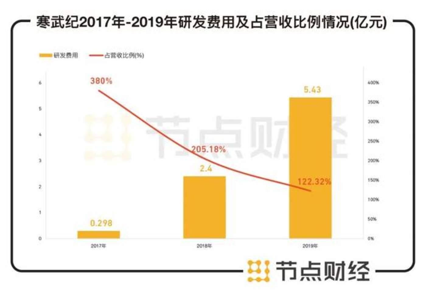 数据来源:寒武纪招股书,华西证券