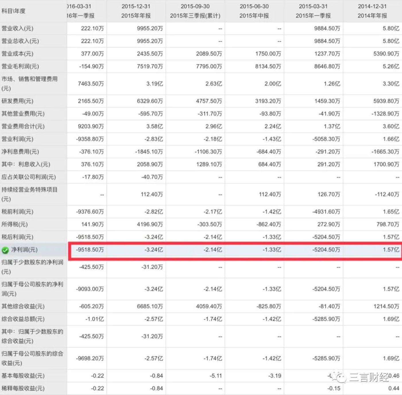 500彩票网自2015年起再无盈利过