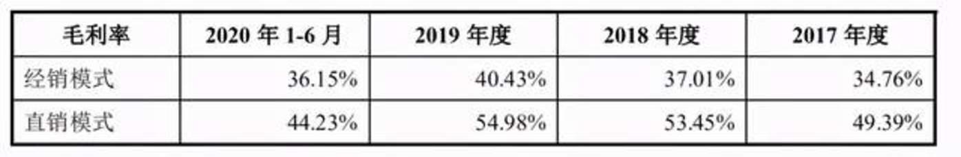 数据来源:招股书