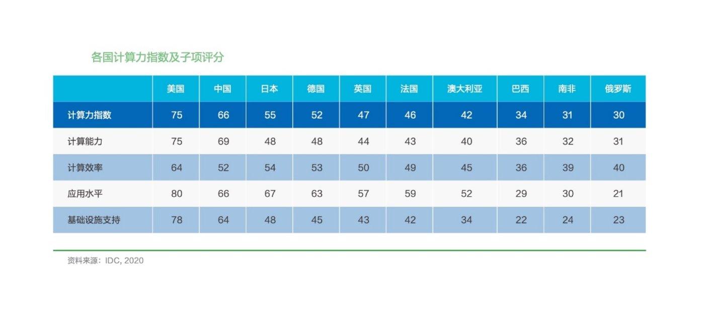 各国计算力指数及子项评分