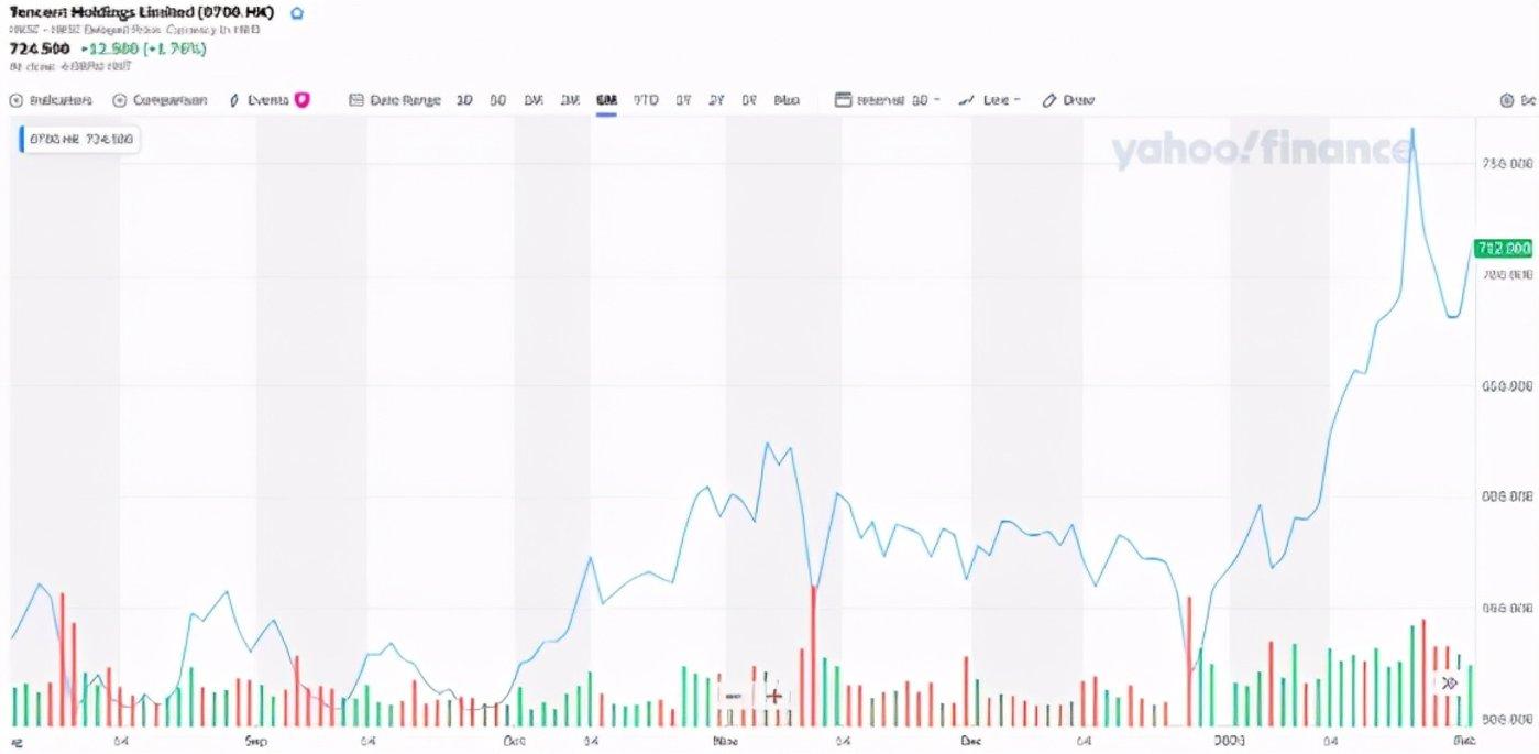 腾讯股价走势