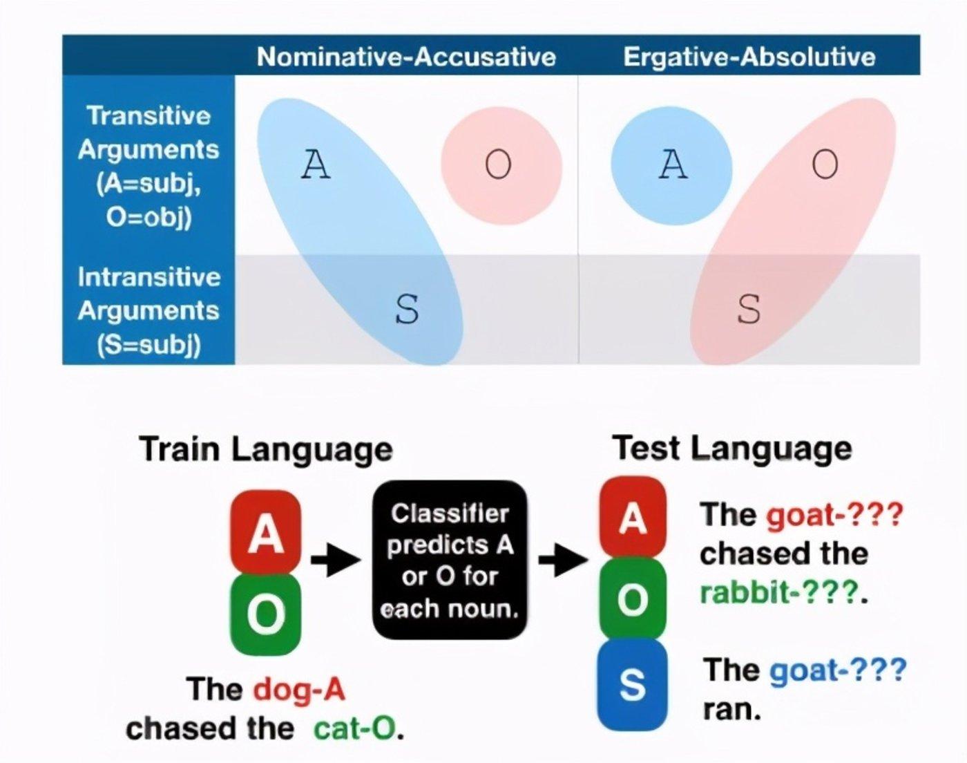 图 | 研究过程说明 (图源:arXiv)