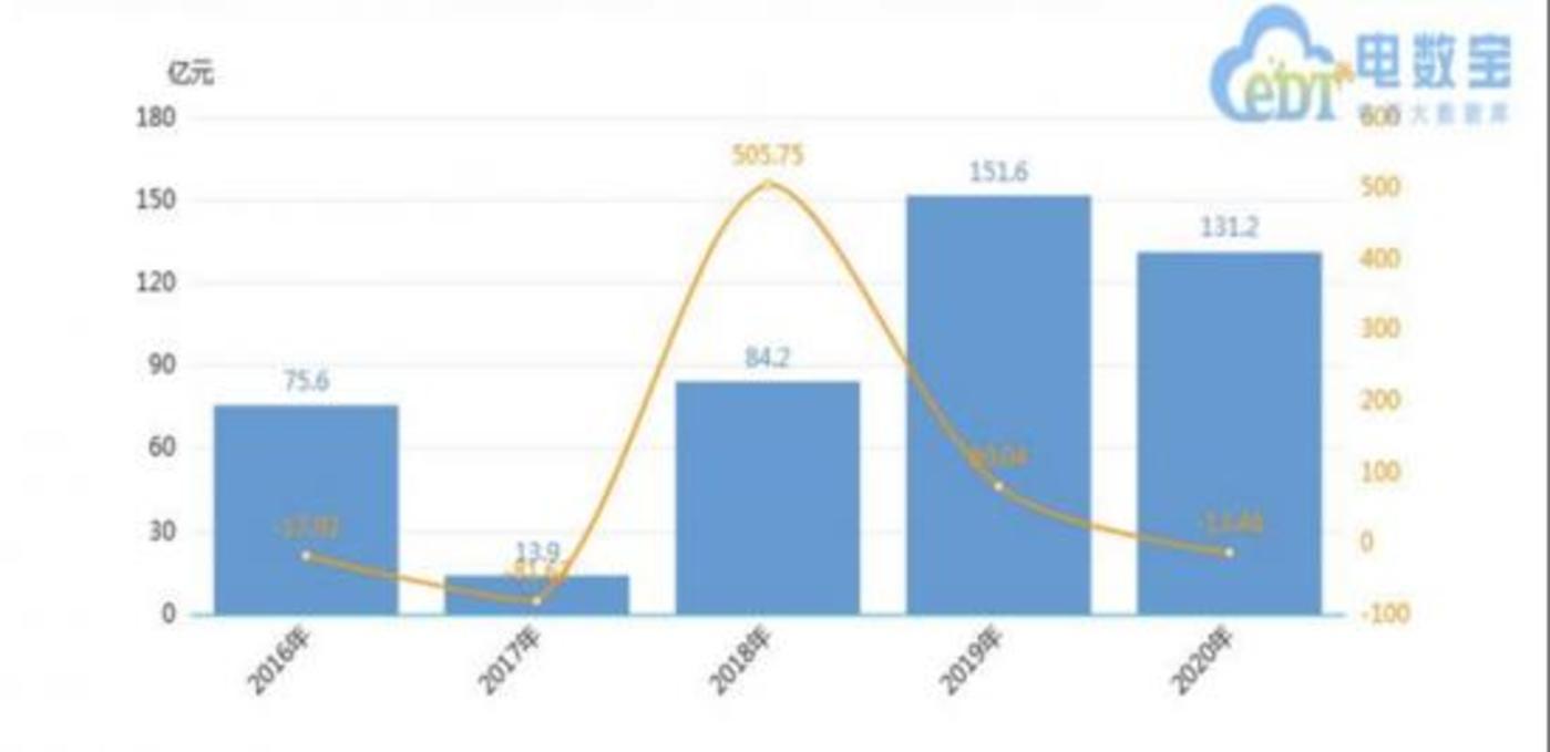 图:2016-2020年2020年中国互联网大健康融资金额  数据来源:网经社《2020年度中国互联网大健康投融资数据报告》