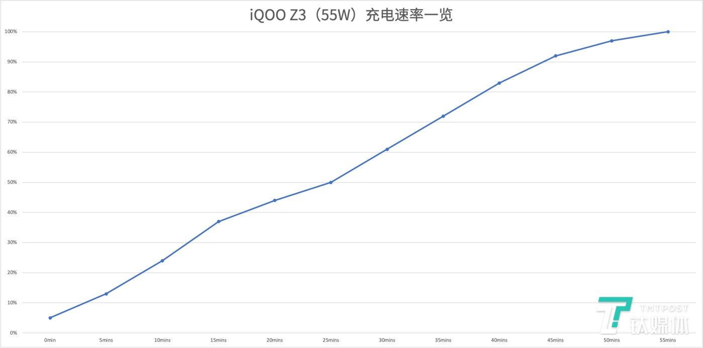 充电速率情况一览