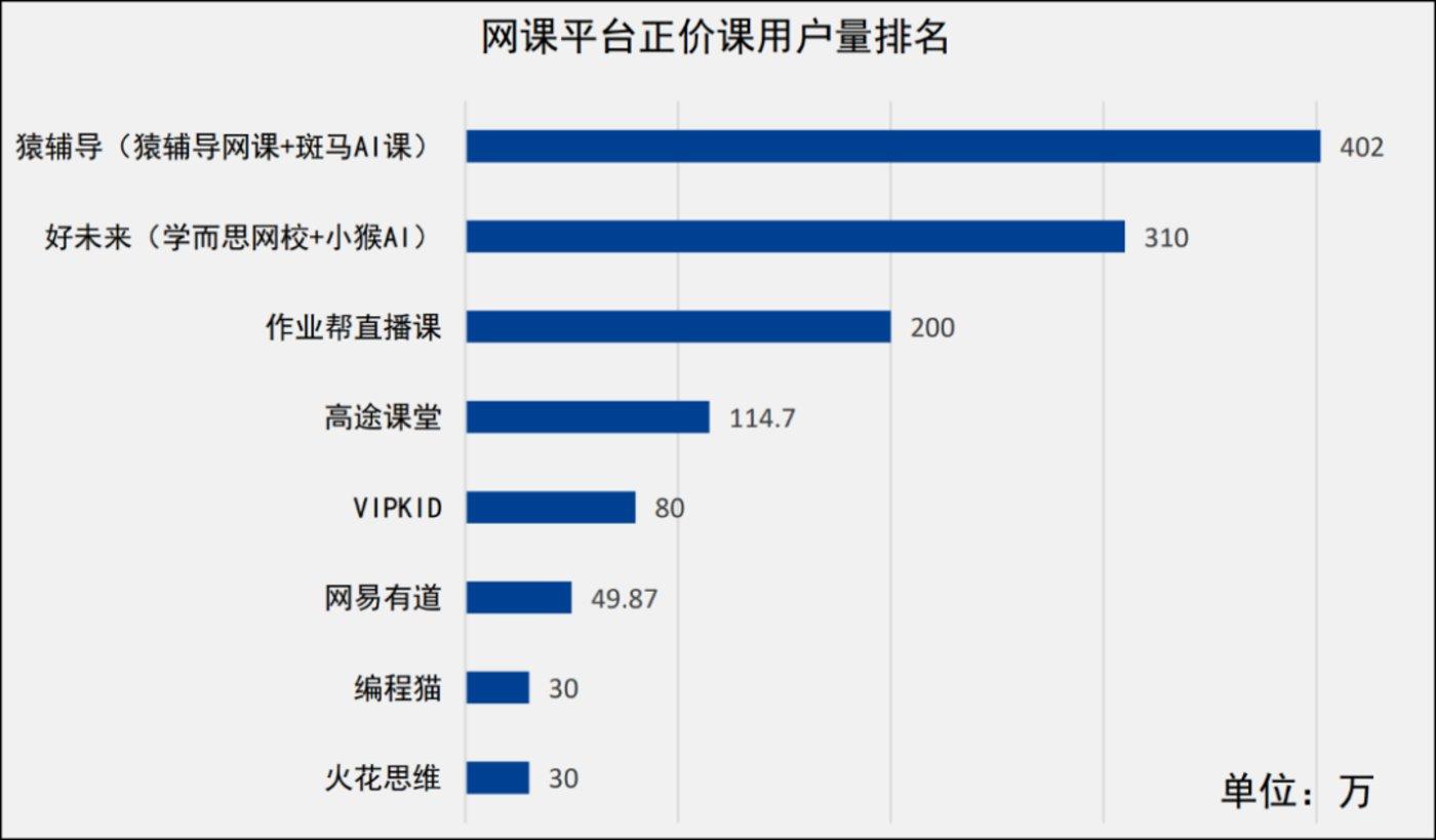 图5:2020年秋季正价课用户排名,来源:中国社科院