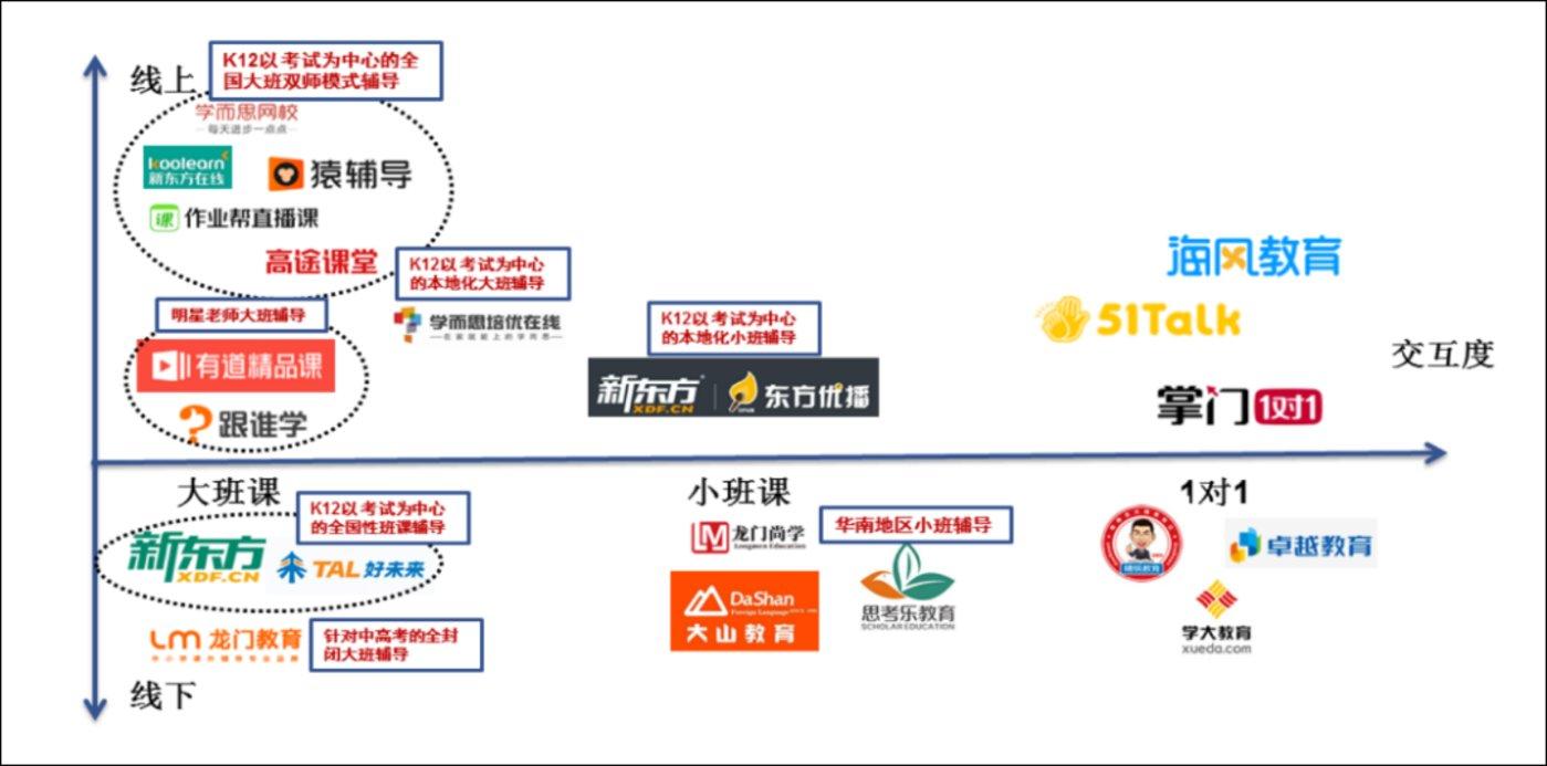 图:K12教育公司分类,来源:安信证券