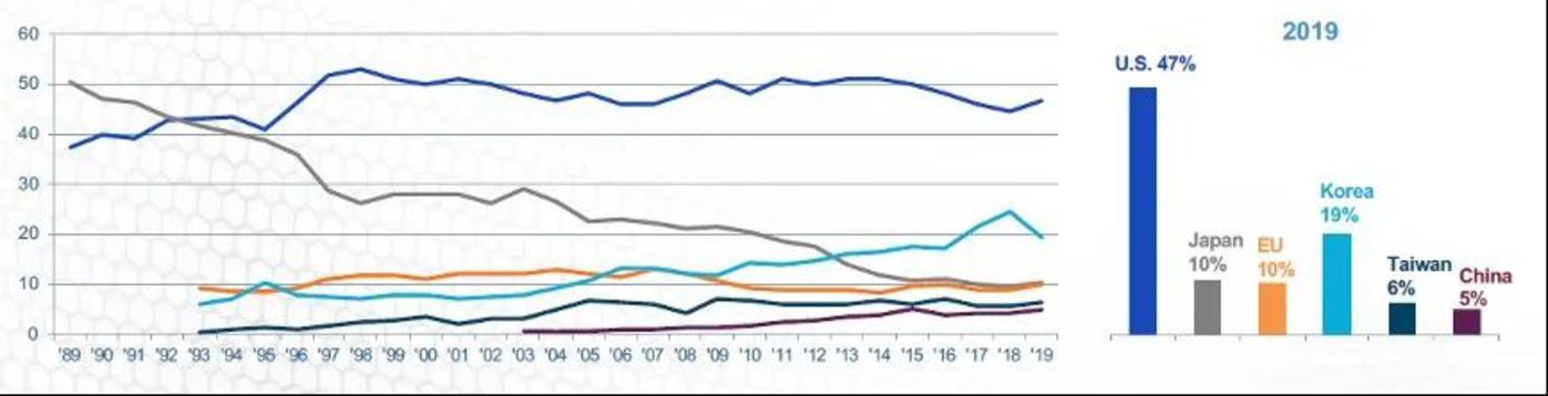 全球芯片产业链占比资料来源:WSTS, SIA, IHS Global, PWC