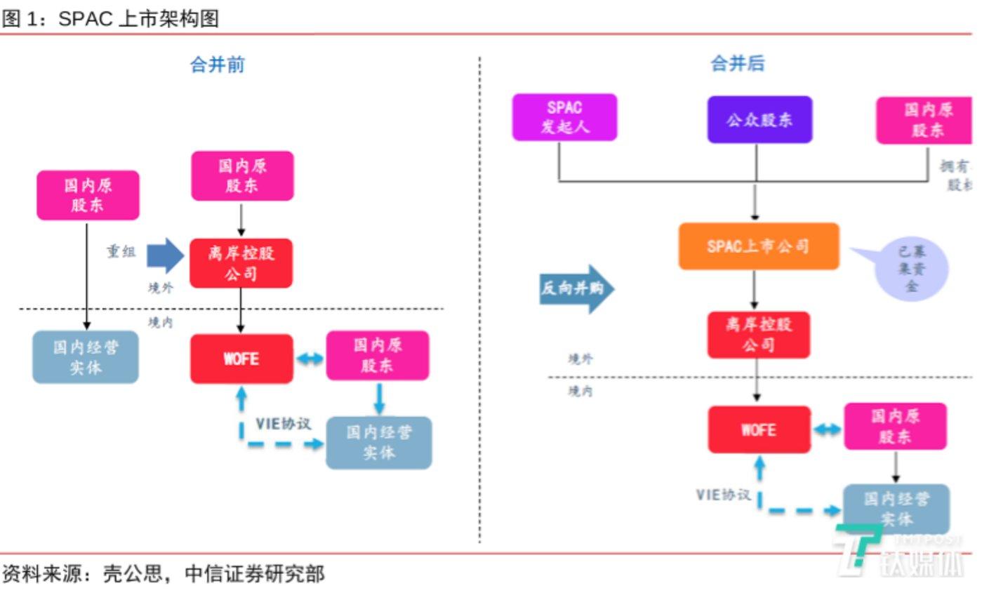 SPAC上市架构图(来源:富途牛牛)
