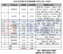 2020年全球动力电池装机量约136.30GWh,TOP10中国企业占6席