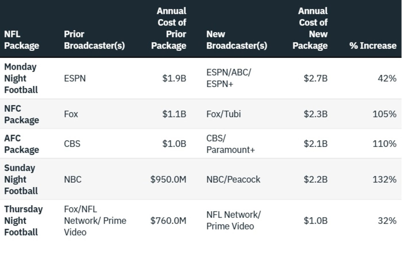 现有周期和新周期版权价格对比 ,图片来自Variety