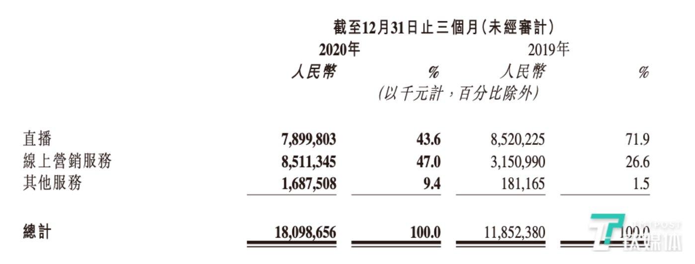 快手2020年第四季收入结构,图片来自快手2020年业绩报告