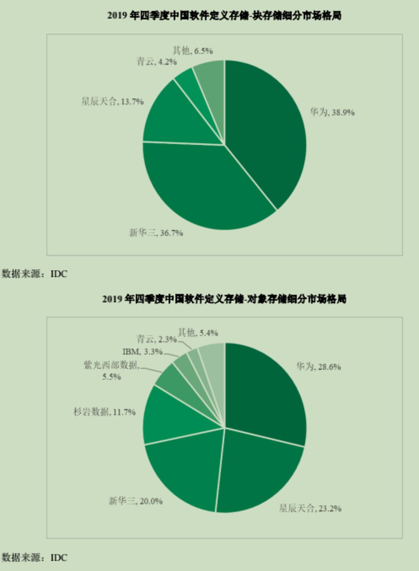 2019中国软件定义存储市场份额情况