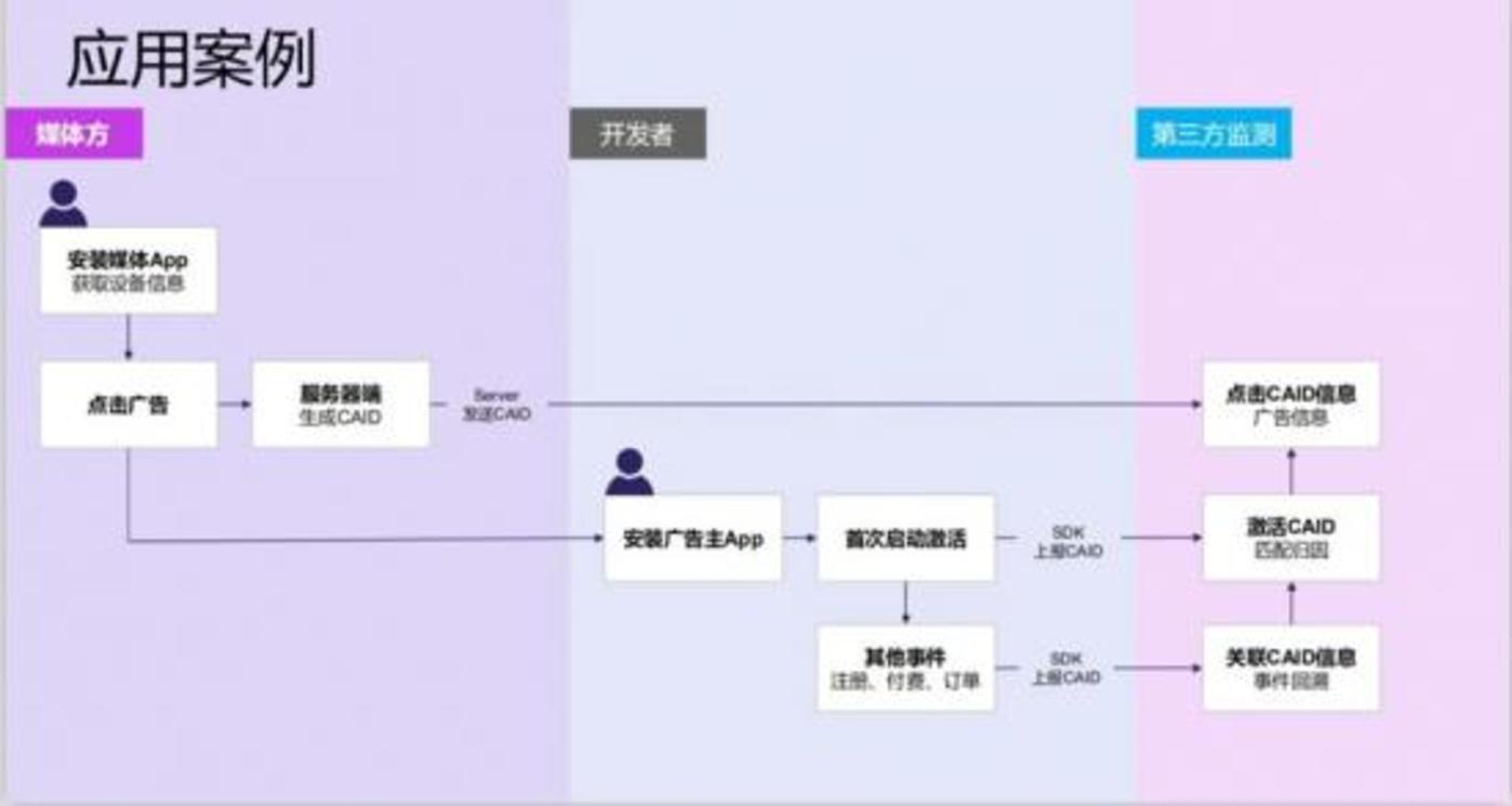 来自中国广告协会的CAID技术