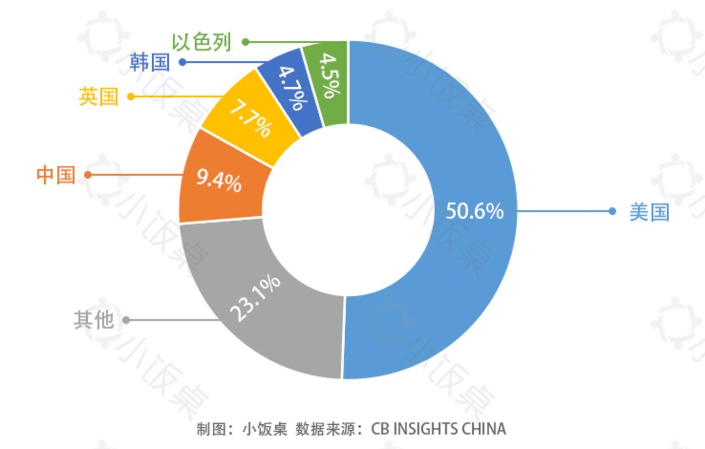 全球不同国家AI制药企业投融资分布图