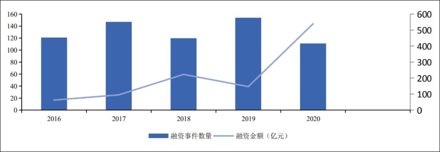 图4:2016-2020年的投融资事件数量,来源:IT桔子、华创证券