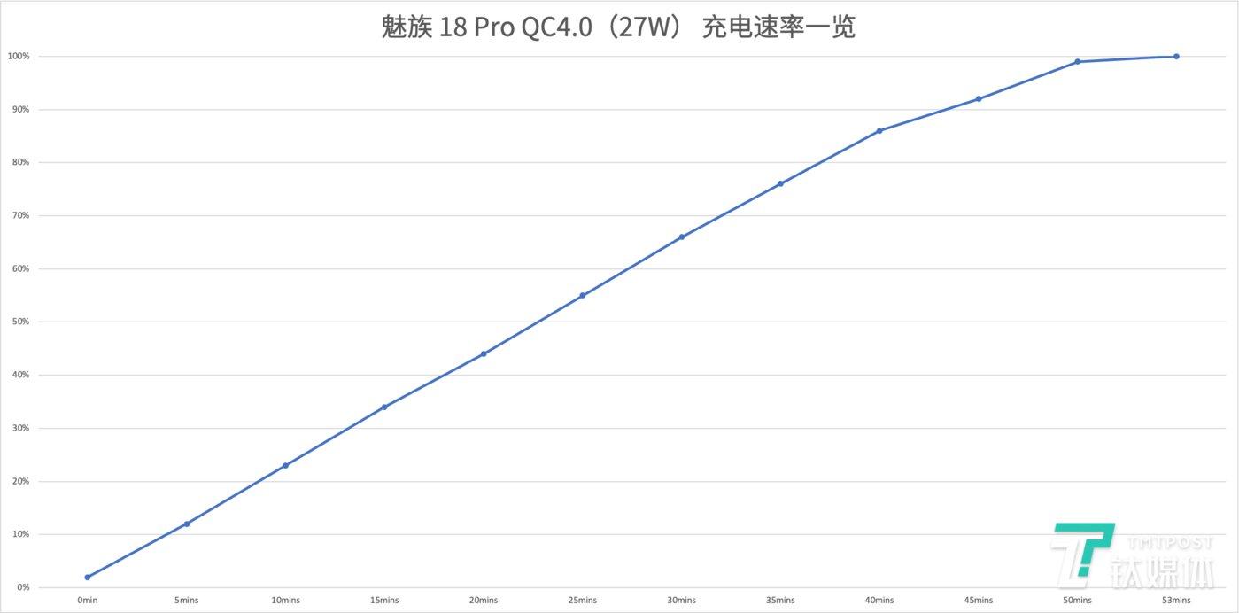 27W充电速率一览