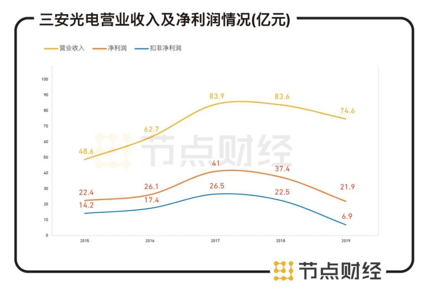 数据来源:三安光电财报