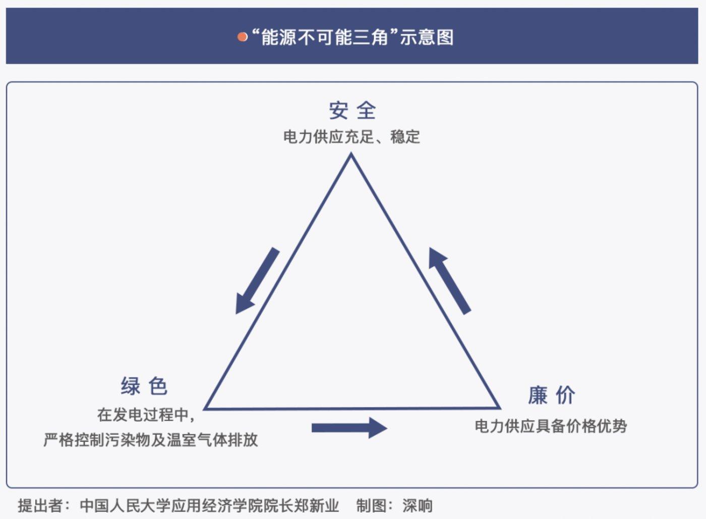 """来源:《突破""""不可能三角"""":中国能源革命的缘起、目标与实现路径》"""