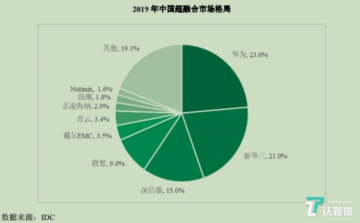 中国超融合市场份额情况