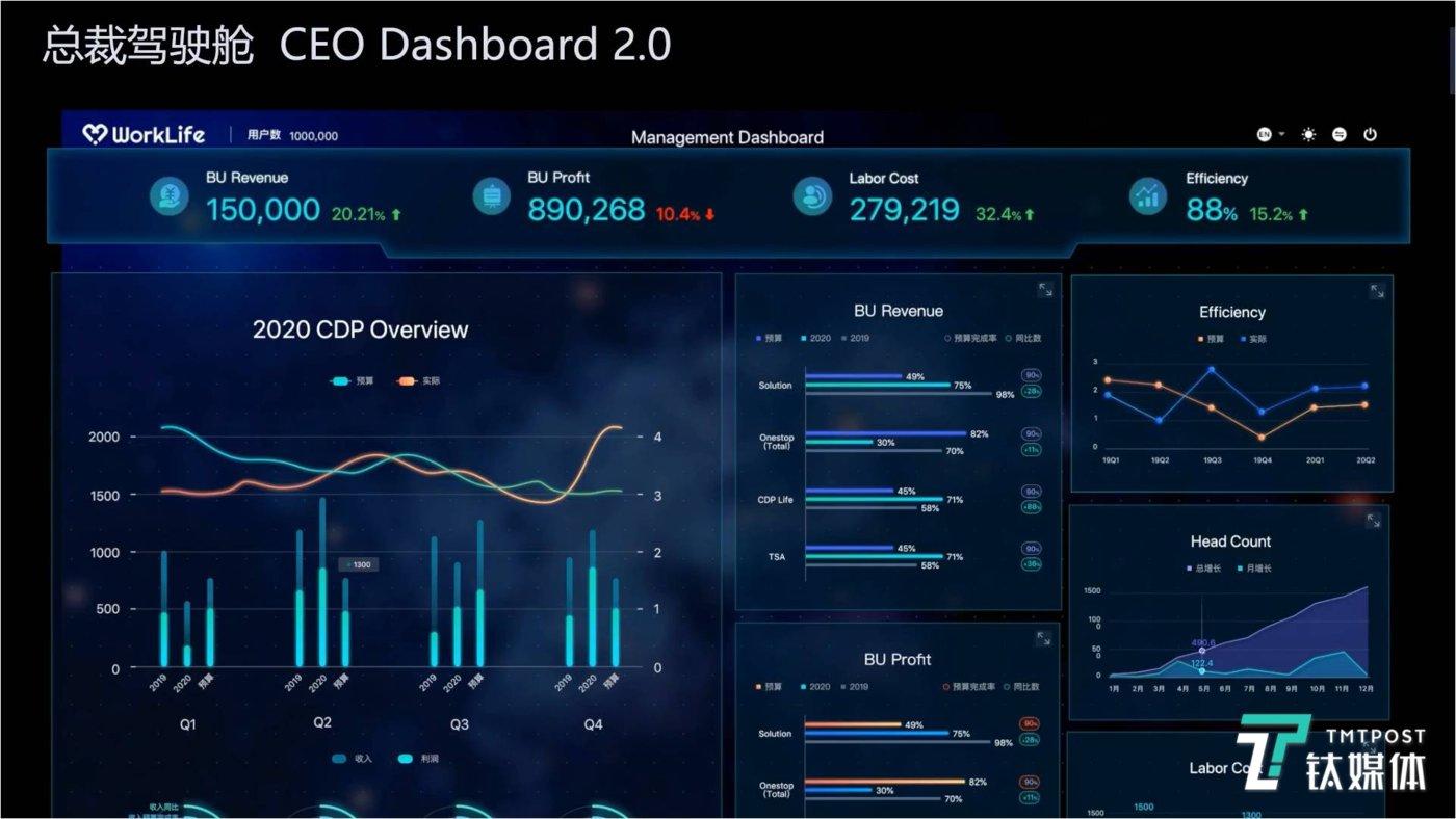 CDP产品中可视化看板