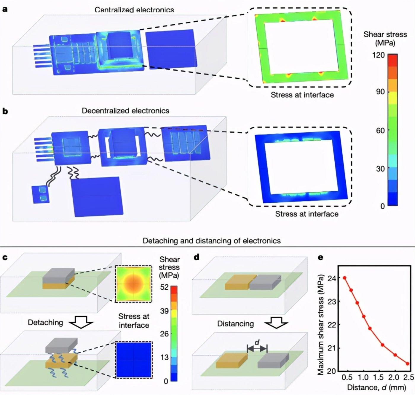 图|聚合物封装电子器件的耐压性能(来源:Nature)
