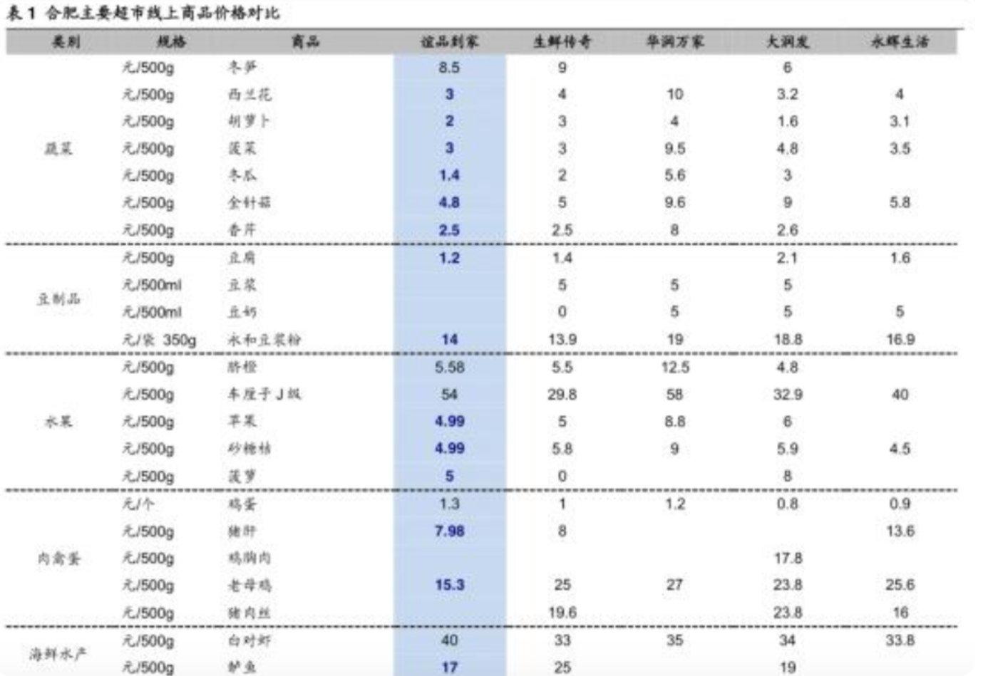 图:合肥主要超市线上商品价钱比照(数据来源:海通证券)