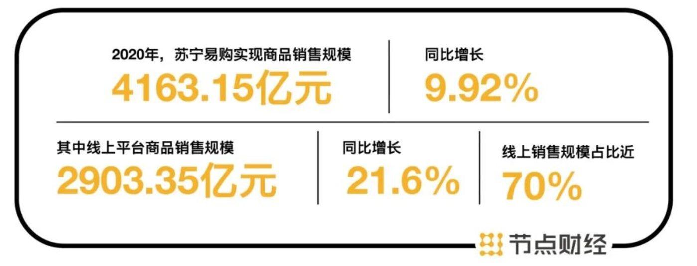 数据来源:苏宁业绩快报