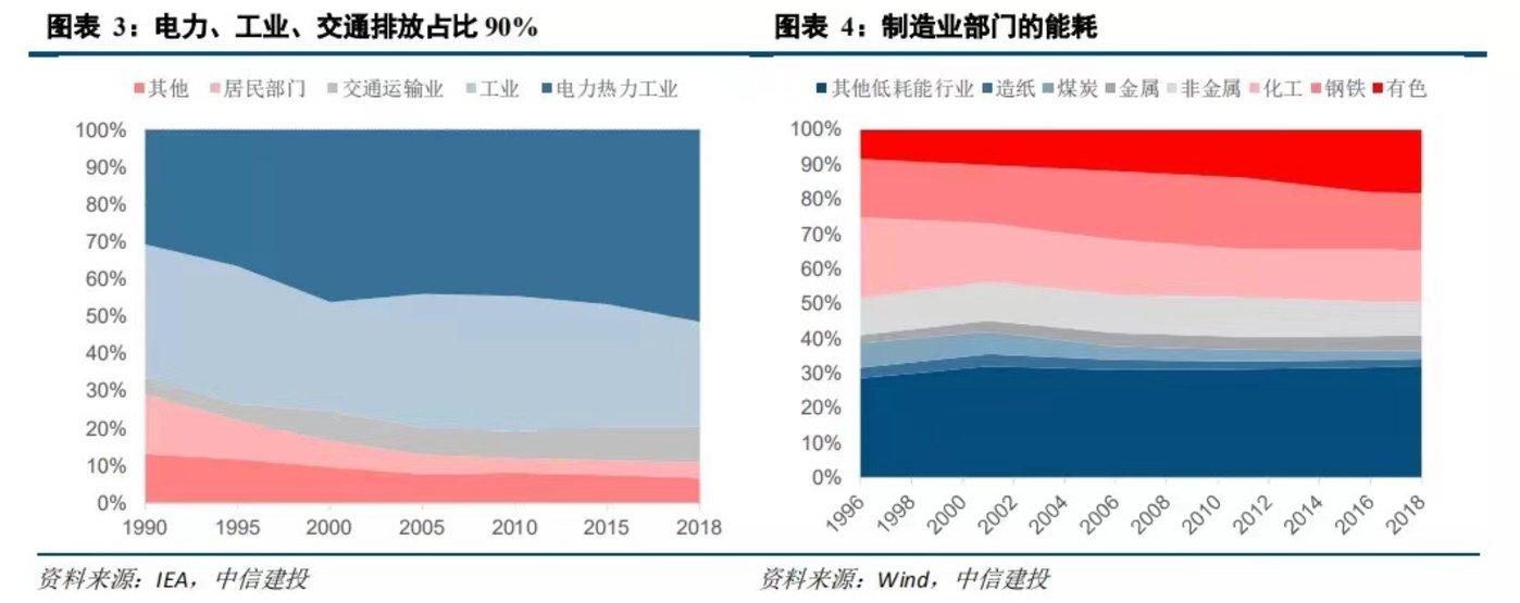 来源:《碳中和战略下经济结构的变化及投资机会》