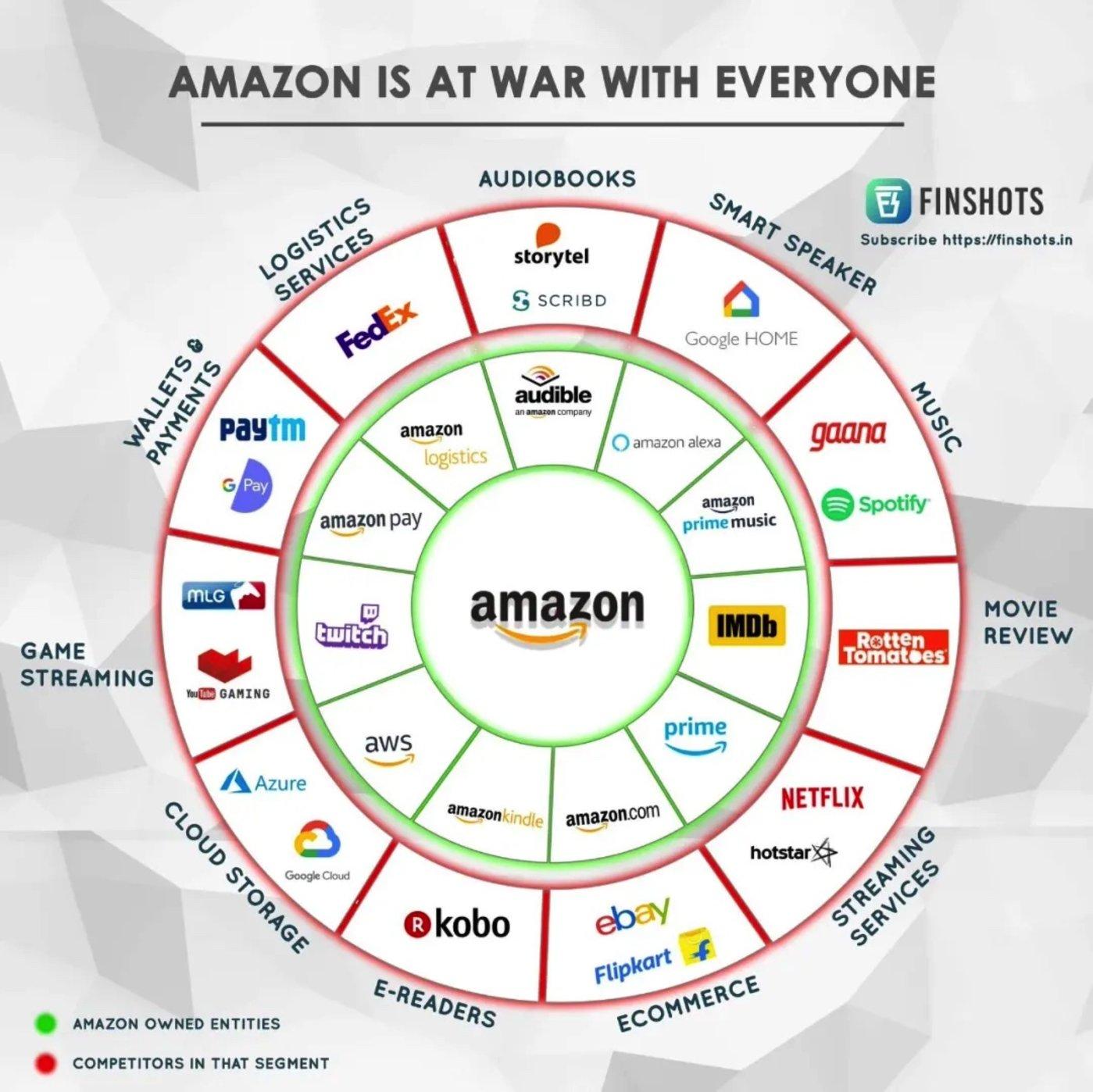 家大业大的亚马逊,已经逐渐形成了业务的「生态闭环」 图:FINSHOTS
