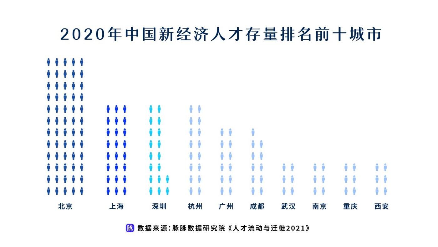 数据/图片来源@脉脉《人才流动与迁徙2021》报告