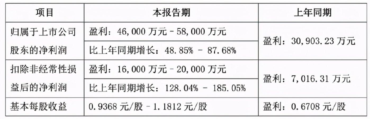 北方华创2020年度业绩预告