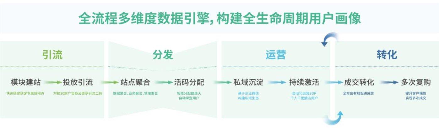 螳螂科技SCRM功能图