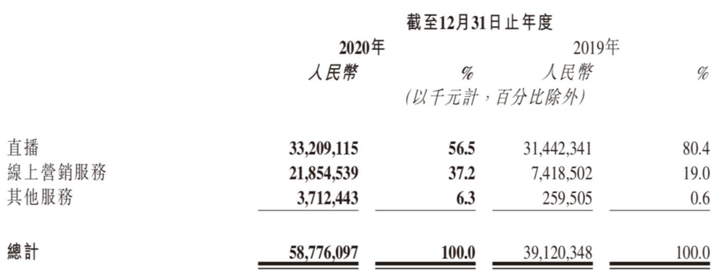 快手三大营收来源 来源 / 快手2020年Q4及全年财报