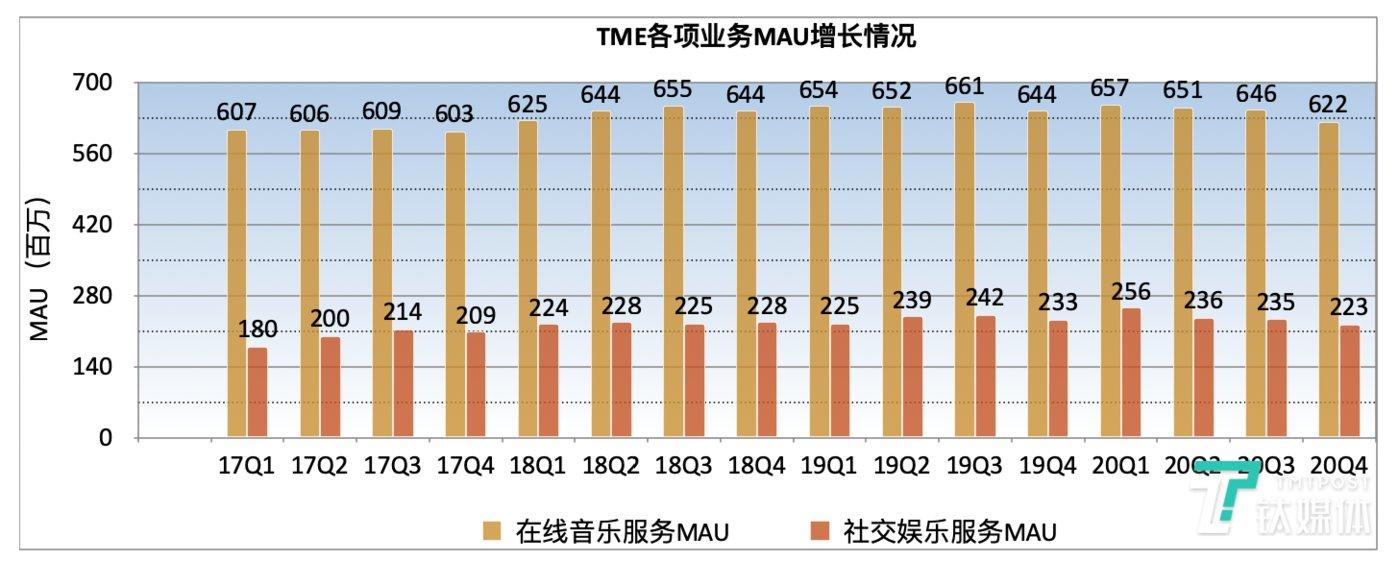 数据来源@TME财报