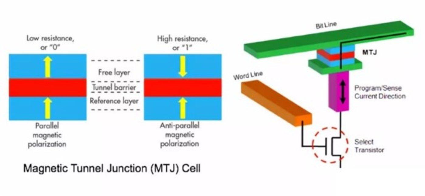 图6:MRAM原理(资料来源:Avalanche Technology)