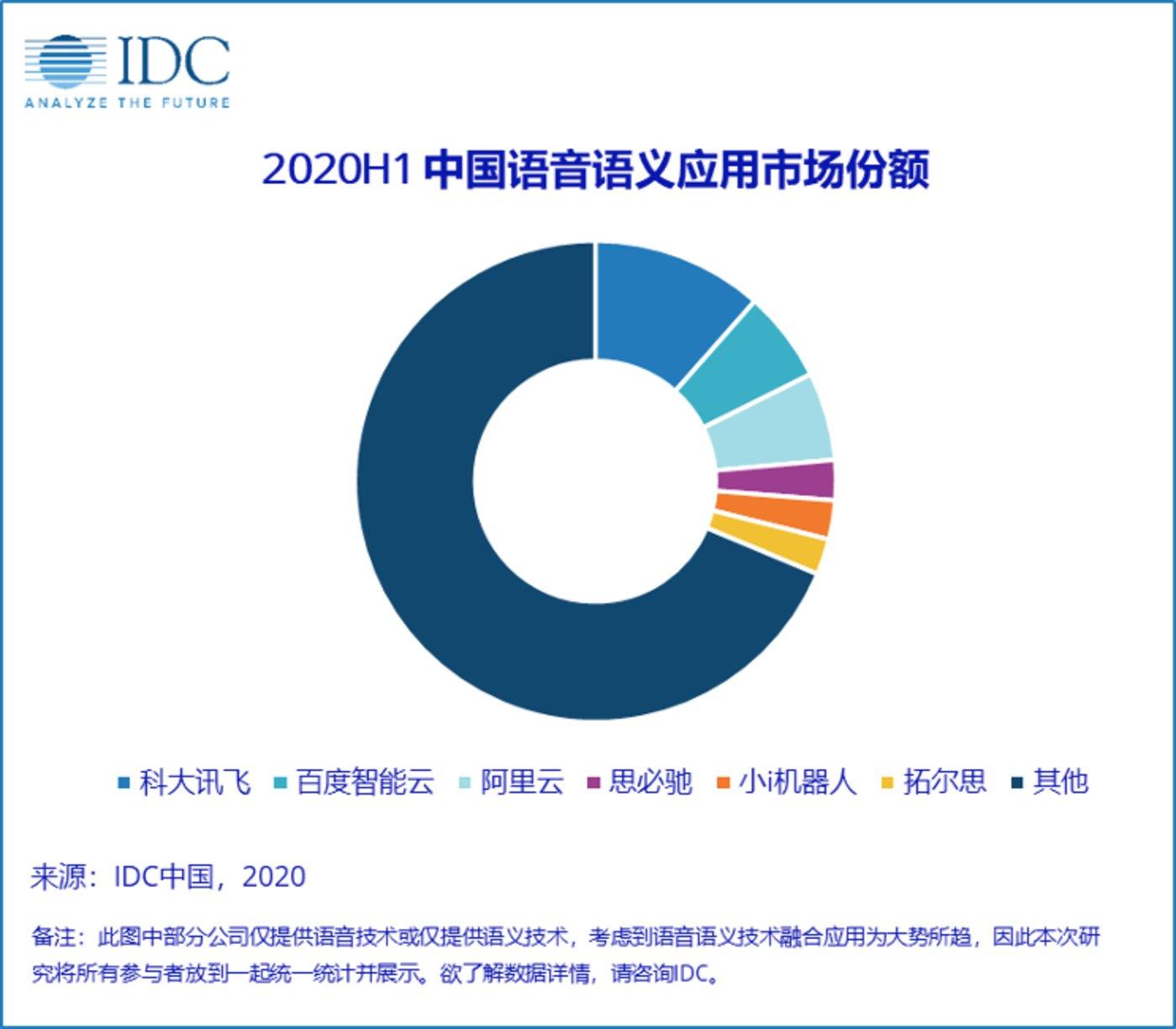 图片来源:IDC中国