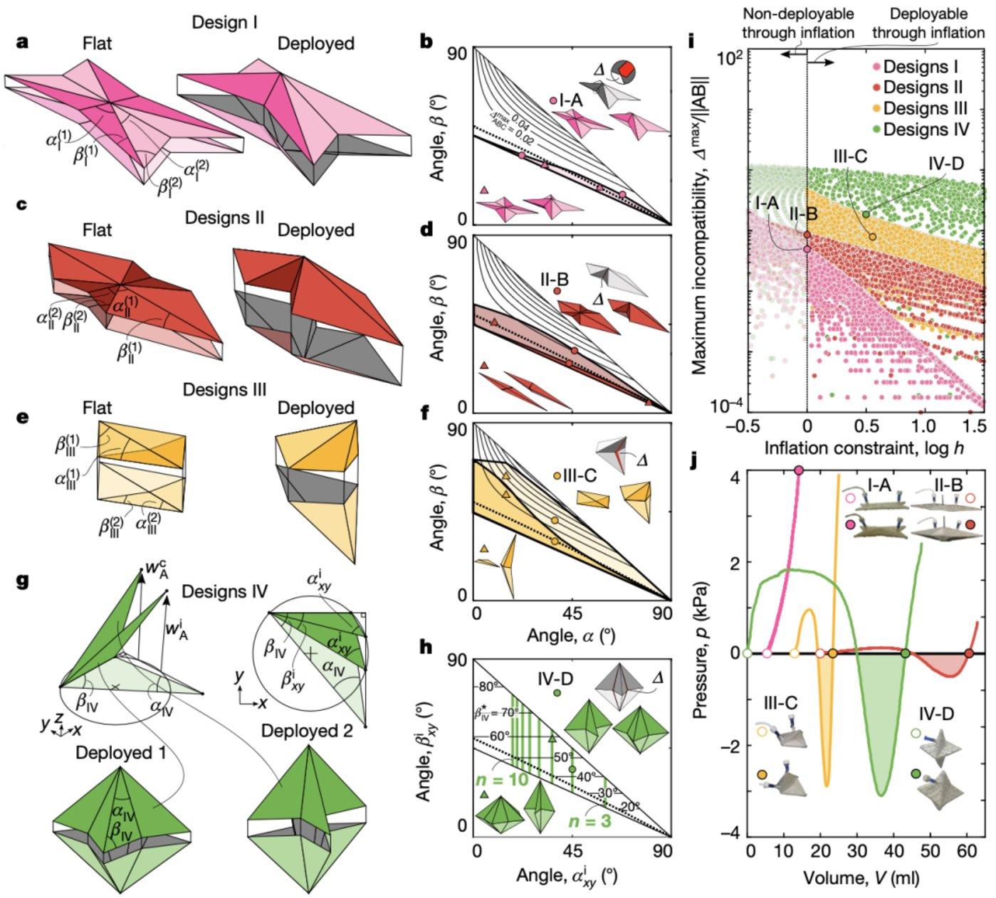 图 双稳态和充气折纸构造原理(来源:Nature)
