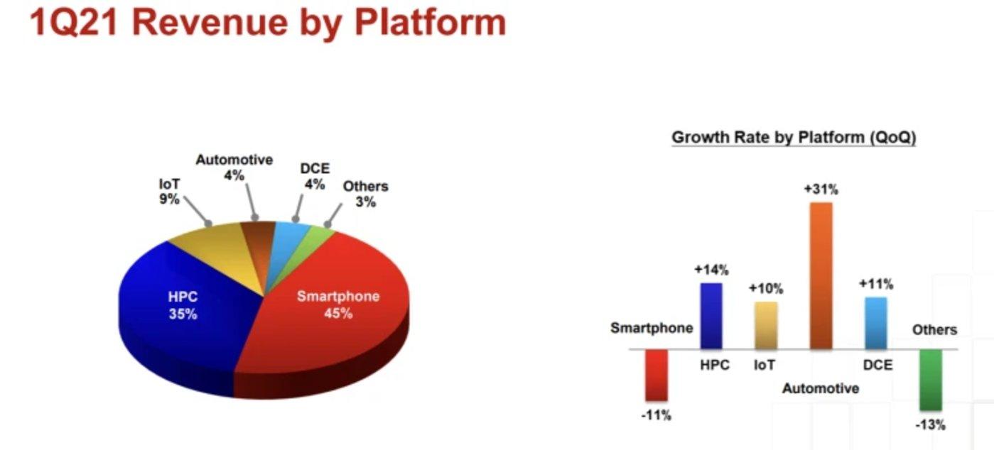 芯片应用平台占比 来源:台积电Q1财报