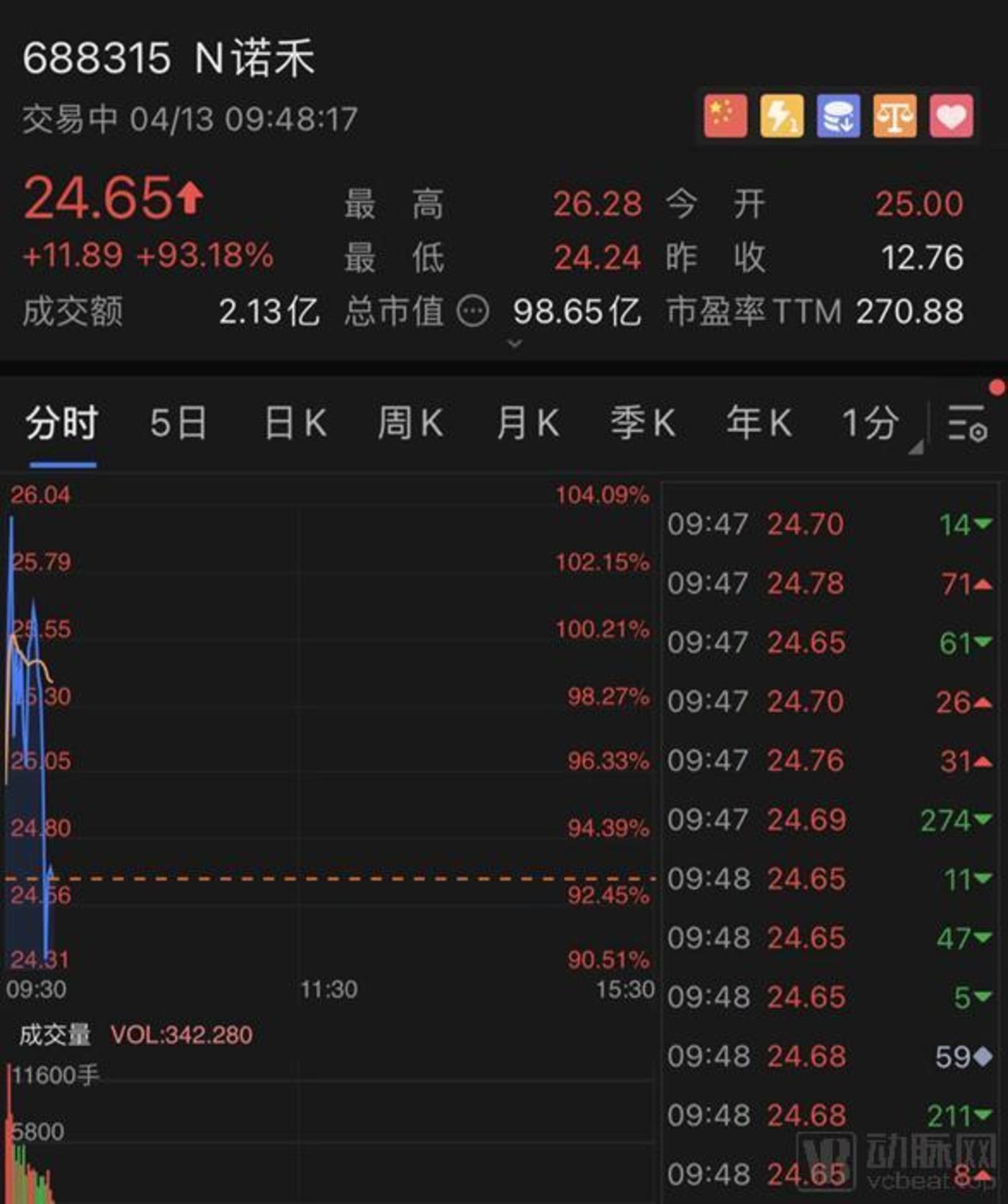 截至发稿,诺禾致源实时交易价 (数据来源:富途证券)