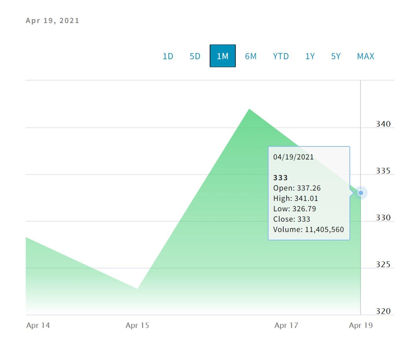 Coinbase上市以来股价走势 图片来源 / 纳斯达克官网