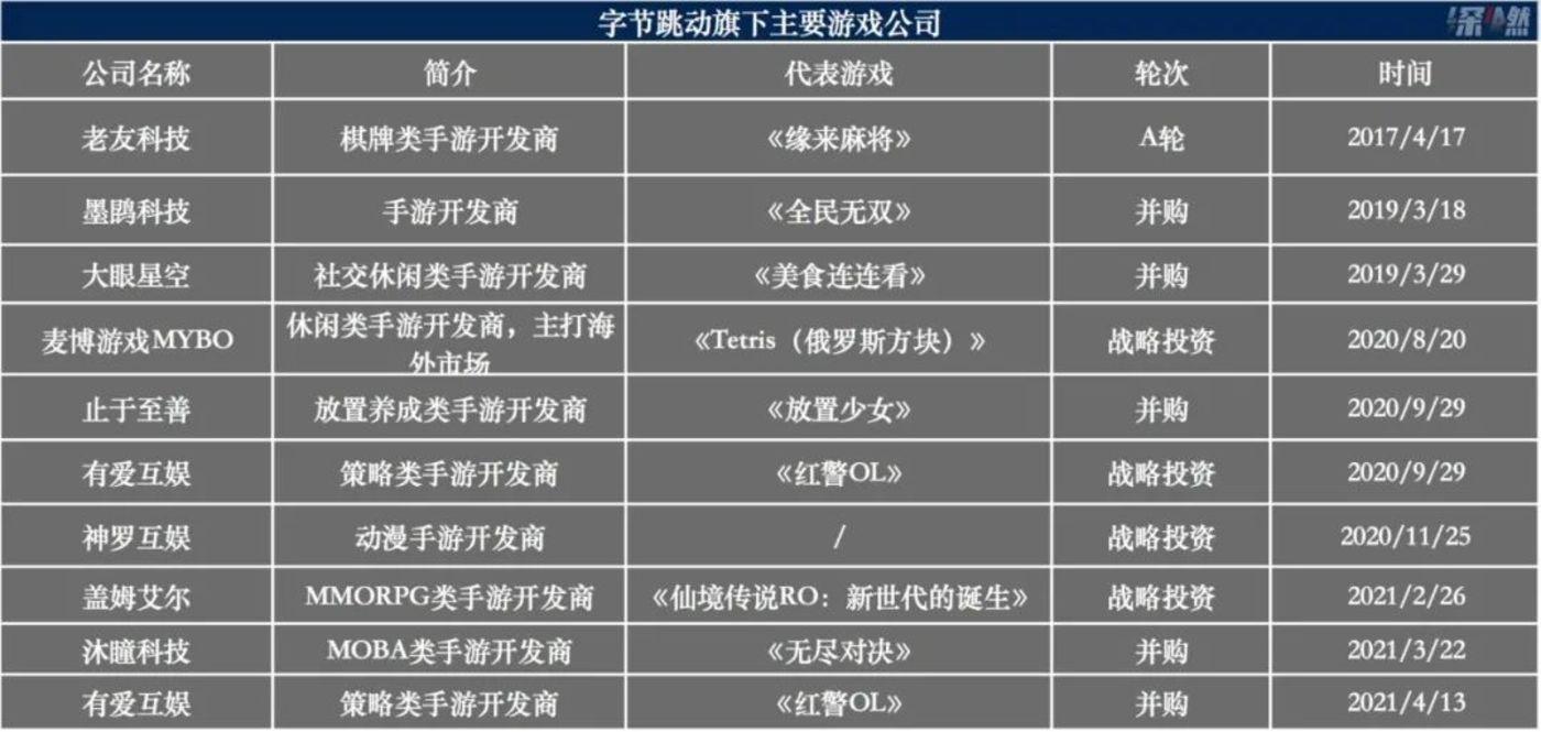 来源 / 企查查及公开资料 制图 / 深燃