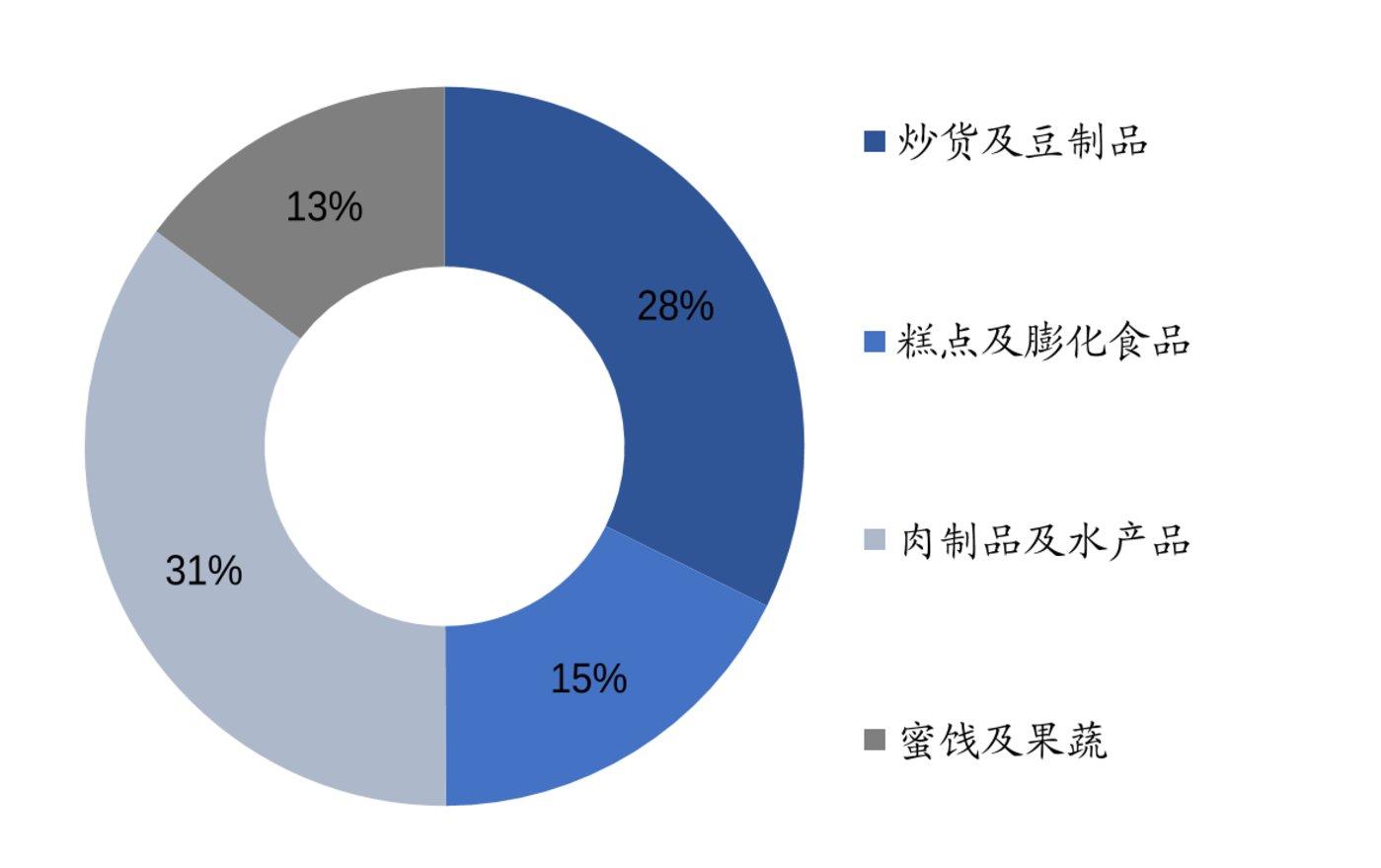 来伊份实行多品类策略/数据来源:Wind.信达证券研发中心