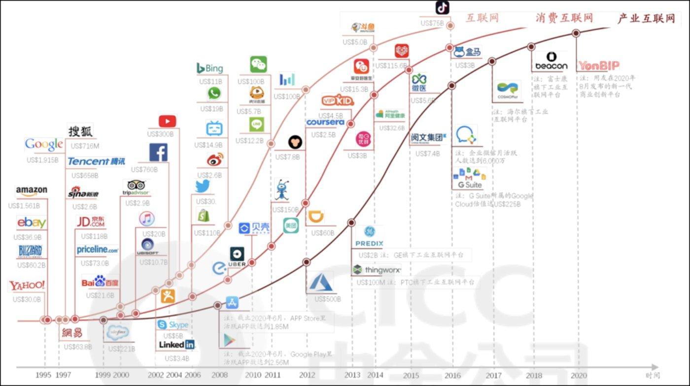 图3:知名互联网公司,来源:中金
