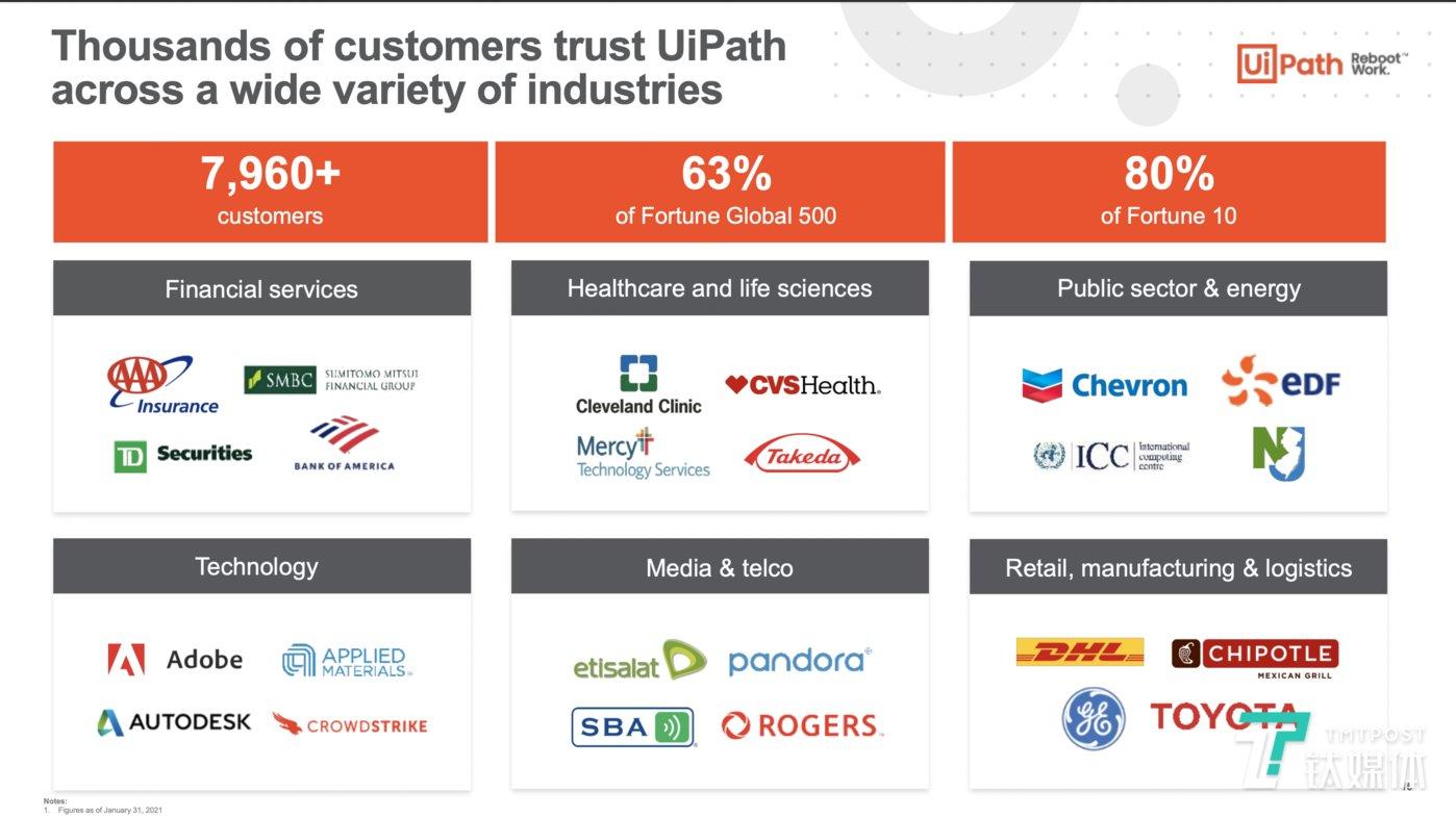 UiPath的客户信息(来源:IPO路演PPT)