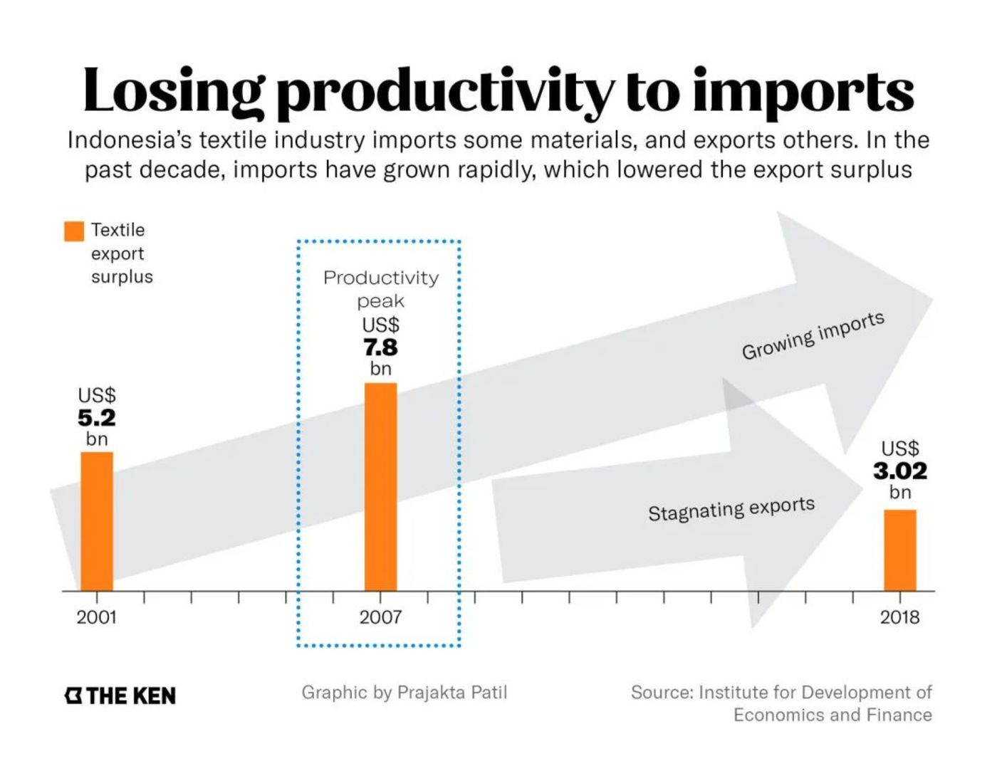 进口冲击下,印尼纺织业生产力下跌